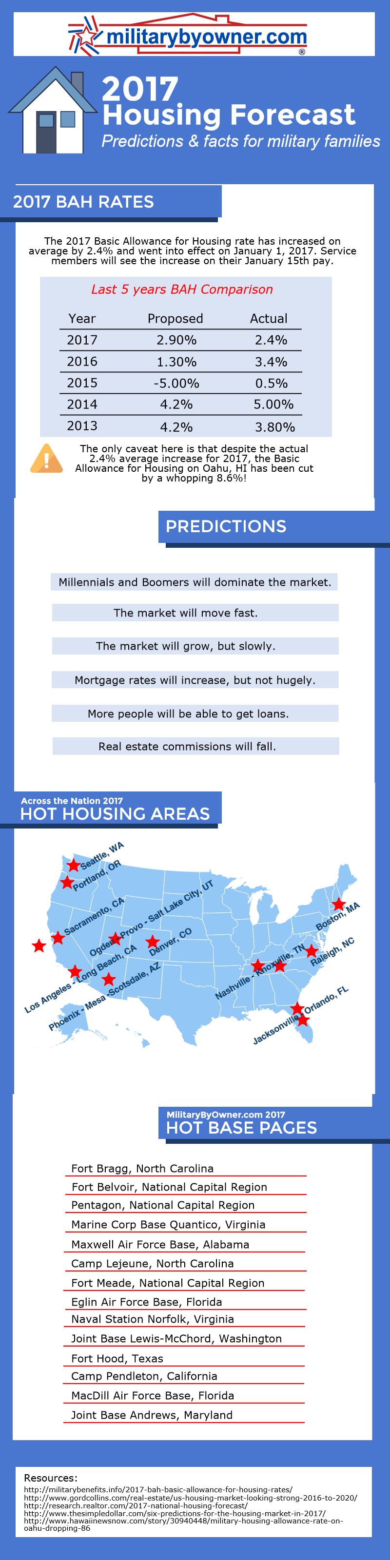 2017-housing-fo_19456309_594d7897e9ef9611c3901068bd8a99e6e15d3ea9.png