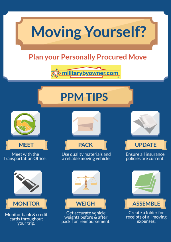 PPM_DITY infographic