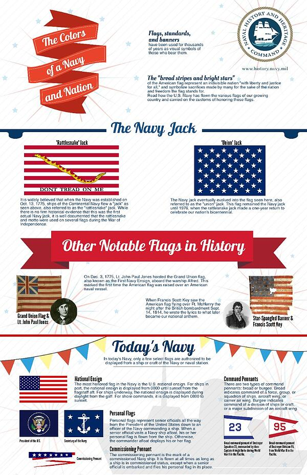 History of Navy Flag